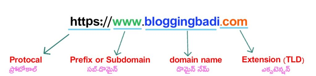 domain-name-telugu
